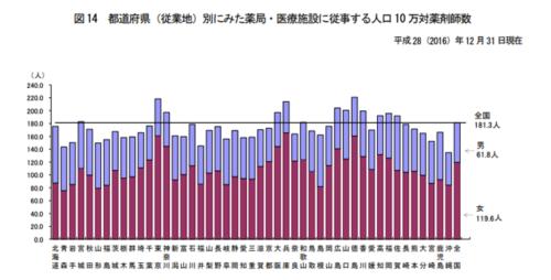都道府県別の薬剤師の数
