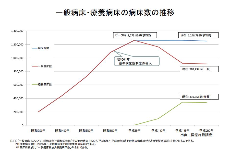 一般病床・療養病床の病床数の推移