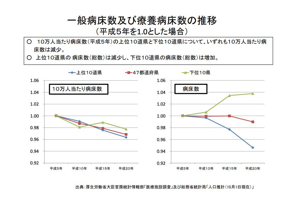一般病床及び療養病床の病床数の推移(平成5年を1とした場合)