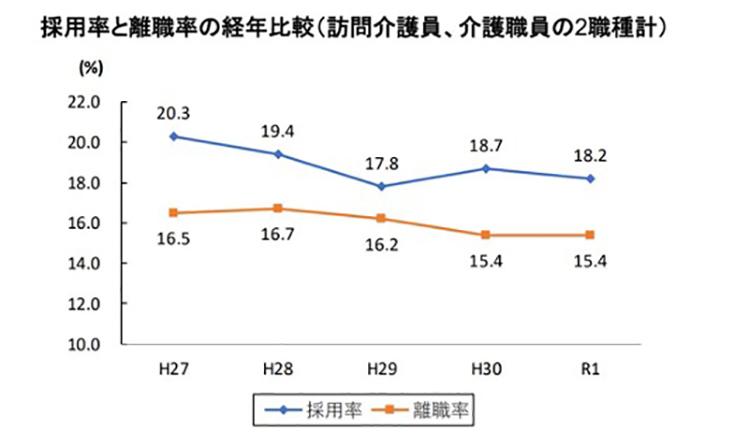 採用率と離職率の経年比較