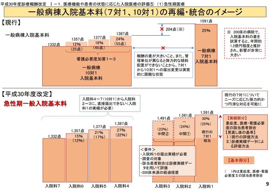 一般病棟入院基本料(7対1、10対1)の再編・統合のイメージ